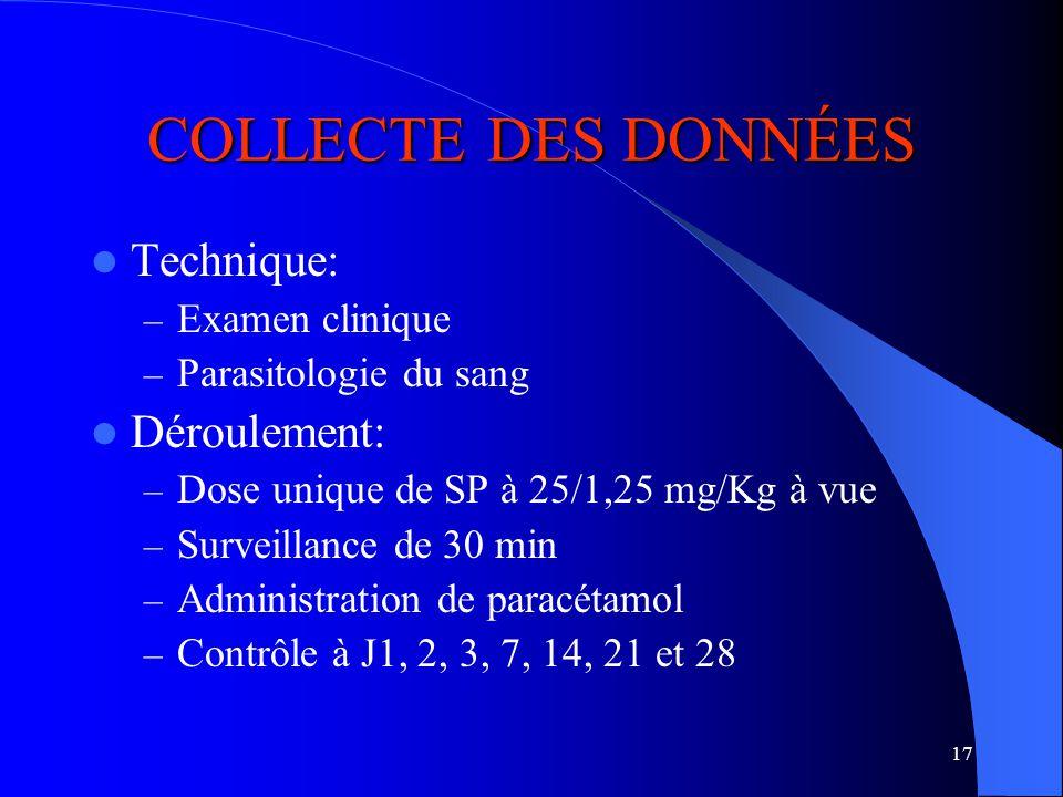 17 COLLECTE DES DONNÉES Technique: – Examen clinique – Parasitologie du sang Déroulement: – Dose unique de SP à 25/1,25 mg/Kg à vue – Surveillance de 30 min – Administration de paracétamol – Contrôle à J1, 2, 3, 7, 14, 21 et 28