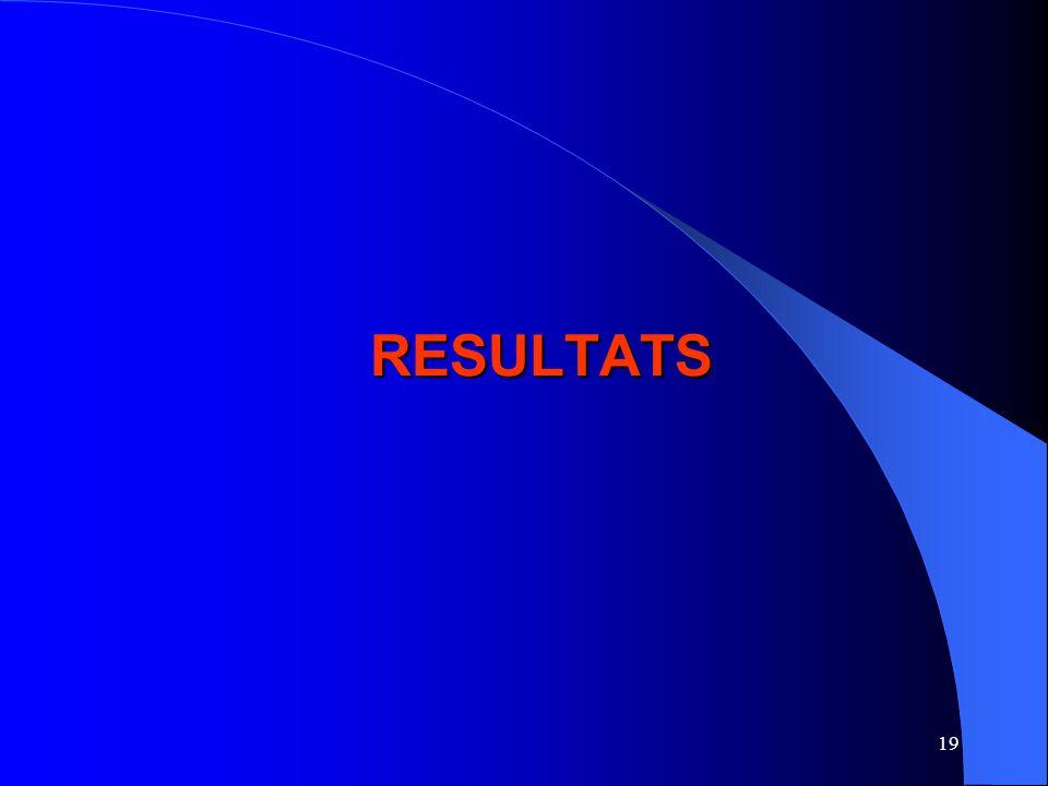 19 RESULTATS