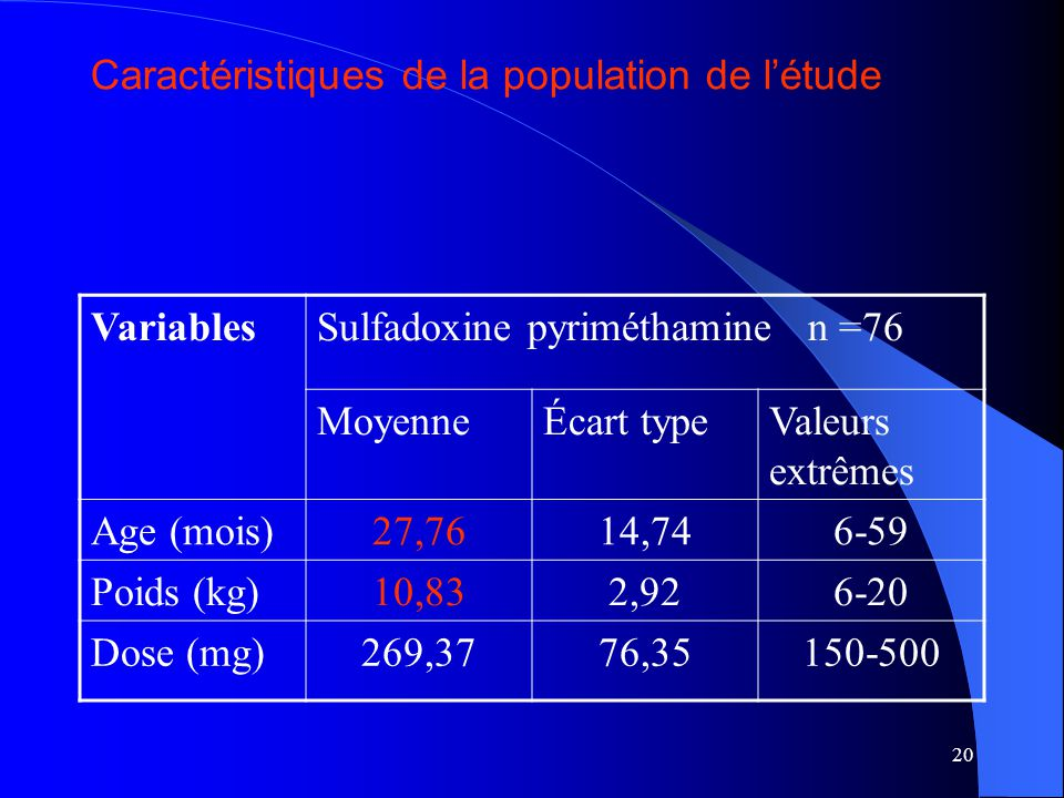 20 VariablesSulfadoxine pyriméthamine n =76 MoyenneÉcart typeValeurs extrêmes Age (mois)27,7614,746-59 Poids (kg)10,832,926-20 Dose (mg)269,3776,35150