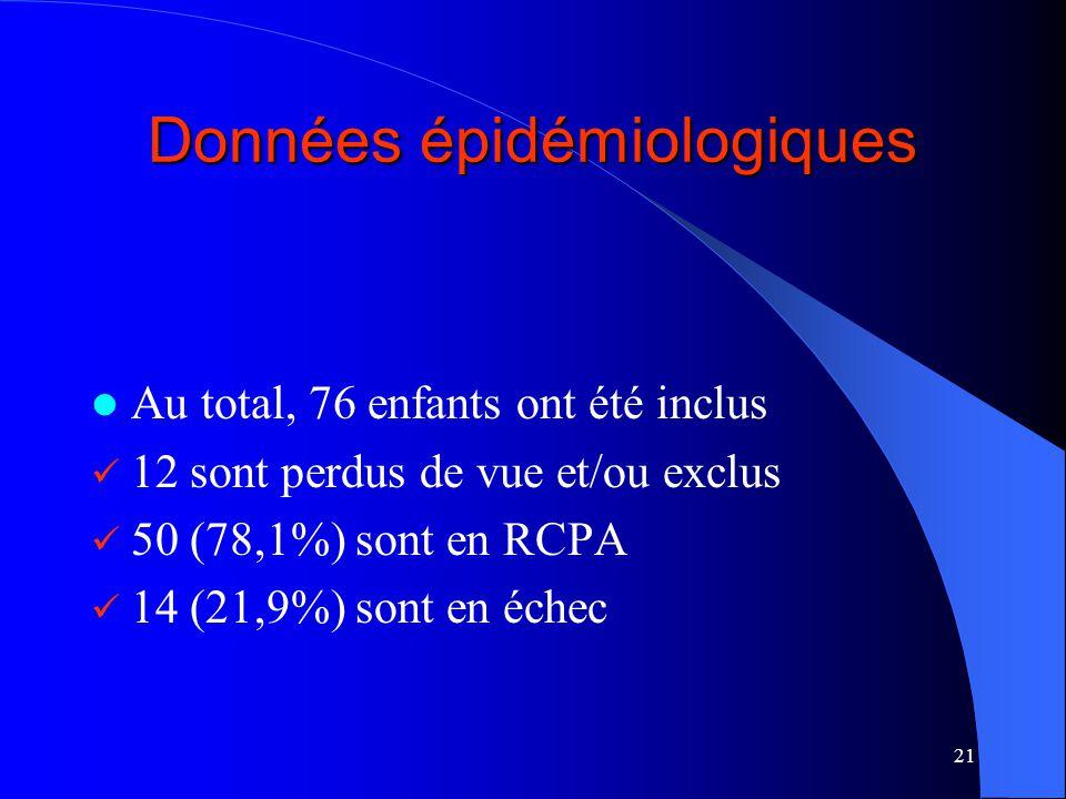 21 Données épidémiologiques Au total, 76 enfants ont été inclus 12 sont perdus de vue et/ou exclus 50 (78,1%) sont en RCPA 14 (21,9%) sont en échec
