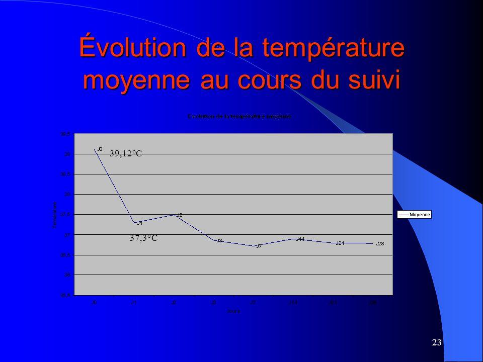 23 Évolution de la température moyenne au cours du suivi 39,12°C 37,3°C