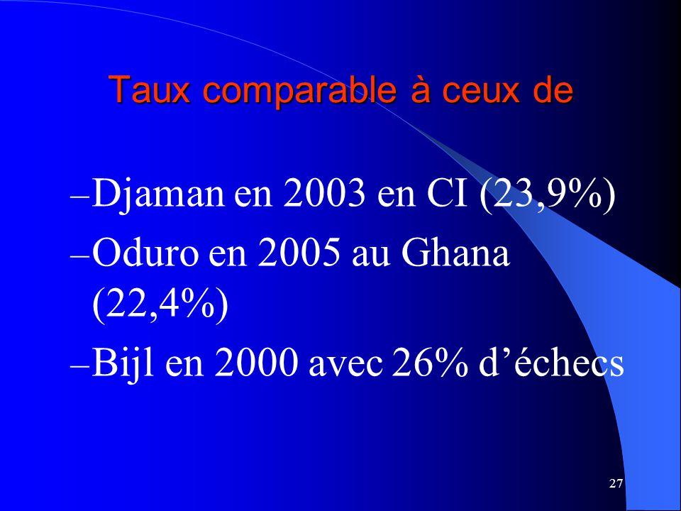 27 Taux comparable à ceux de – Djaman en 2003 en CI (23,9%) – Oduro en 2005 au Ghana (22,4%) – Bijl en 2000 avec 26% déchecs
