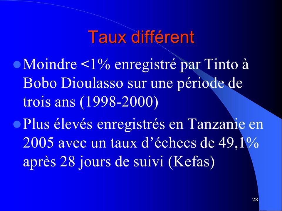 28 Taux différent Moindre <1% enregistré par Tinto à Bobo Dioulasso sur une période de trois ans (1998-2000) Plus élevés enregistrés en Tanzanie en 2005 avec un taux déchecs de 49,1% après 28 jours de suivi (Kefas)