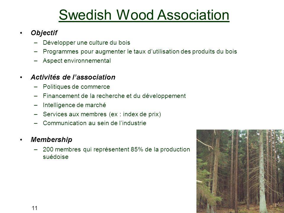 11 Swedish Wood Association Objectif –Développer une culture du bois –Programmes pour augmenter le taux dutilisation des produits du bois –Aspect envi