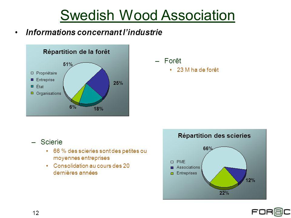 12 Swedish Wood Association –Forêt 23 M ha de forêt Informations concernant lindustrie Répartition de la forêt Propriétaire Entreprise État Organisati