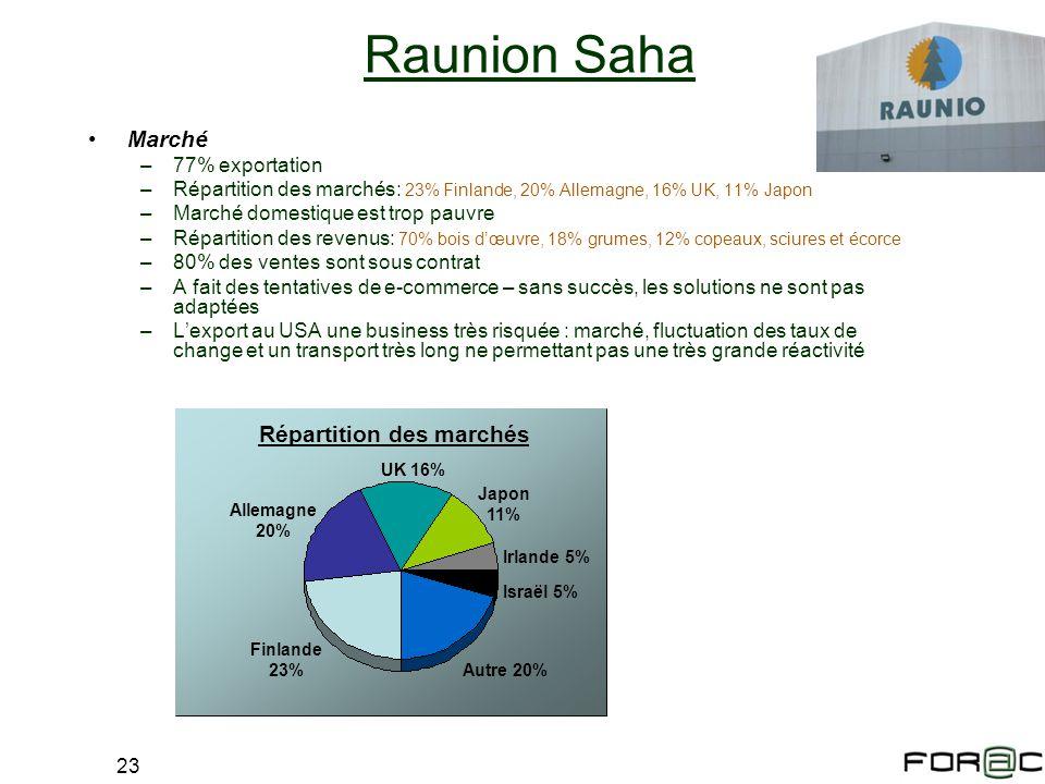 23 Raunion Saha Marché –77% exportation –Répartition des marchés: 23% Finlande, 20% Allemagne, 16% UK, 11% Japon –Marché domestique est trop pauvre –R