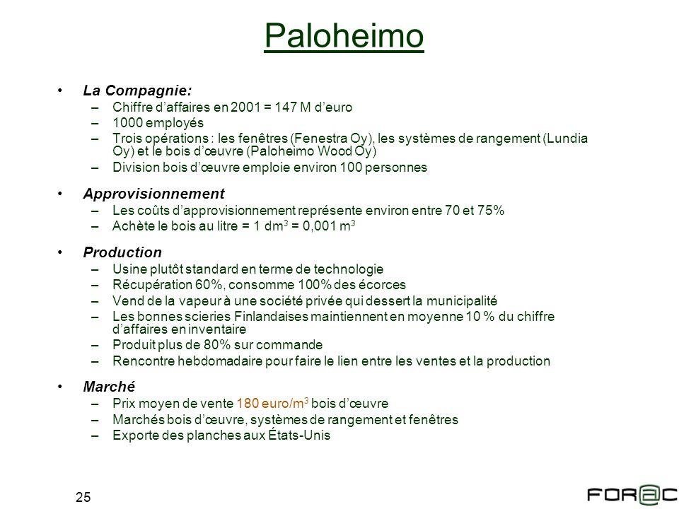 25 Paloheimo La Compagnie: –Chiffre daffaires en 2001 = 147 M deuro –1000 employés –Trois opérations : les fenêtres (Fenestra Oy), les systèmes de ran