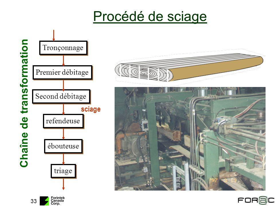 33 Tronçonnage Premier débitage Second débitage refendeuse ébouteuse triage Chaîne de transformation Procédé de sciage sciage