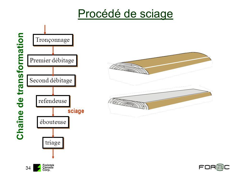 34 Tronçonnage Premier débitage Second débitage refendeuse ébouteuse triage Chaîne de transformation Procédé de sciage sciage