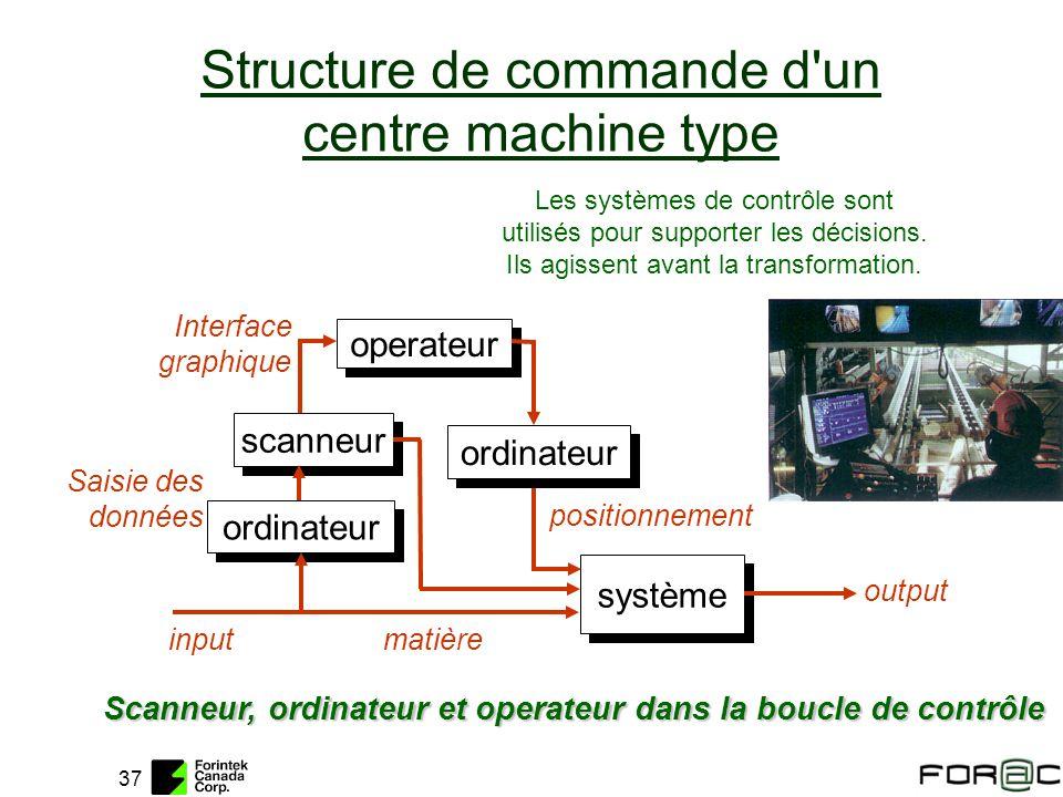 37 Structure de commande d'un centre machine type Scanneur, ordinateur et operateur dans la boucle de contrôle Les systèmes de contrôle sont utilisés