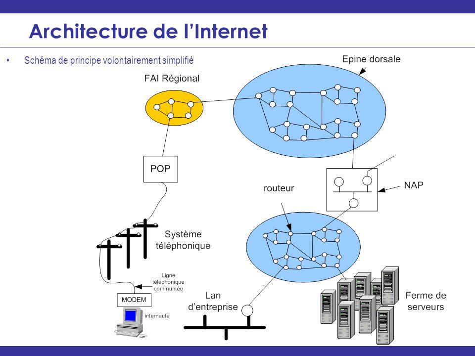 ________________________________________________________________ Architecture de lInternet Schéma de principe volontairement simplifié