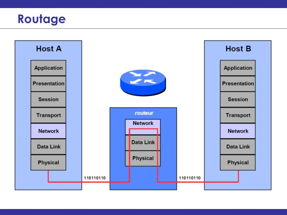 ________________________________________________________________ Routage