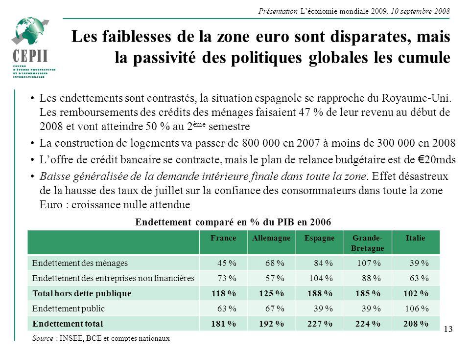 Présentation Léconomie mondiale 2009, 10 septembre 2008 13 Les faiblesses de la zone euro sont disparates, mais la passivité des politiques globales l