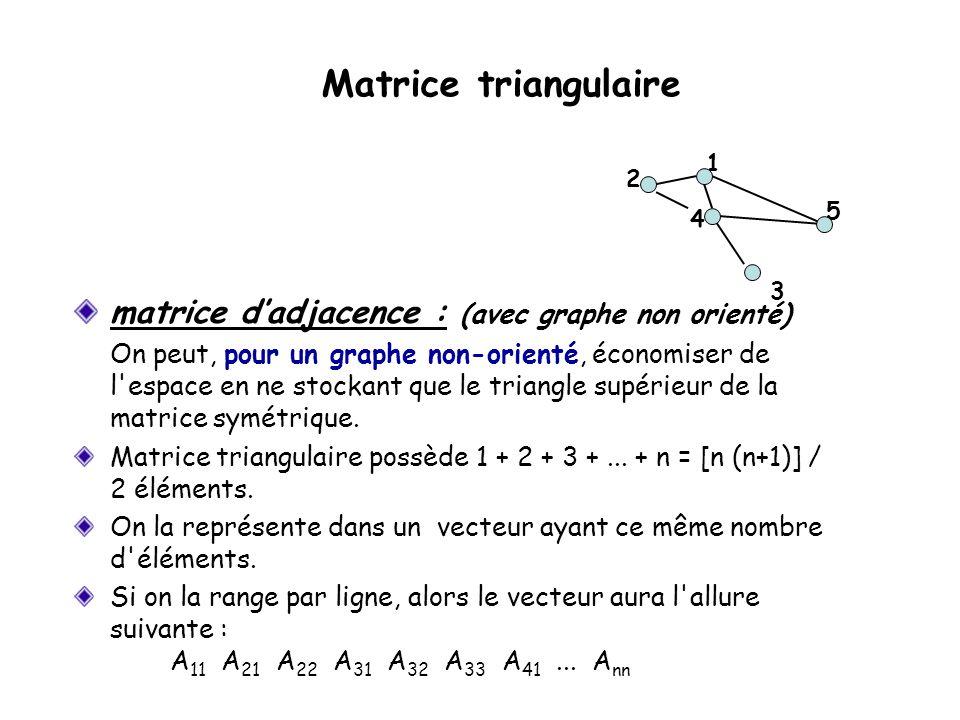 matrice dadjacence : (avec graphe non orienté) On peut, pour un graphe non-orienté, économiser de l espace en ne stockant que le triangle supérieur de la matrice symétrique.
