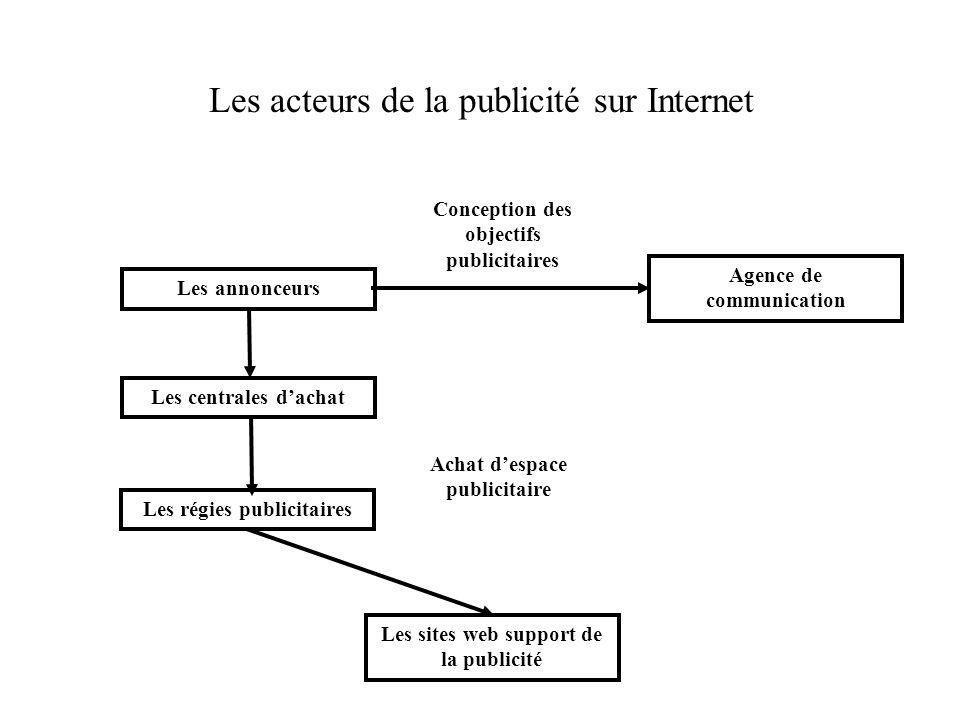 Les acteurs de la publicité sur Internet Les annonceurs Agence de communication Les régies publicitaires Les centrales dachat Les sites web support de