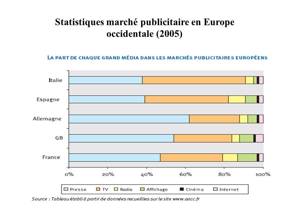 Statistiques marché publicitaire en France (2005)