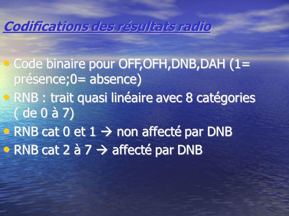 Codifications des résultats radio Code binaire pour OFF,OFH,DNB,DAH (1= présence;0= absence) Code binaire pour OFF,OFH,DNB,DAH (1= présence;0= absence) RNB : trait quasi linéaire avec 8 catégories ( de 0 à 7) RNB : trait quasi linéaire avec 8 catégories ( de 0 à 7) RNB cat 0 et 1 non affecté par DNB RNB cat 0 et 1 non affecté par DNB RNB cat 2 à 7 affecté par DNB RNB cat 2 à 7 affecté par DNB