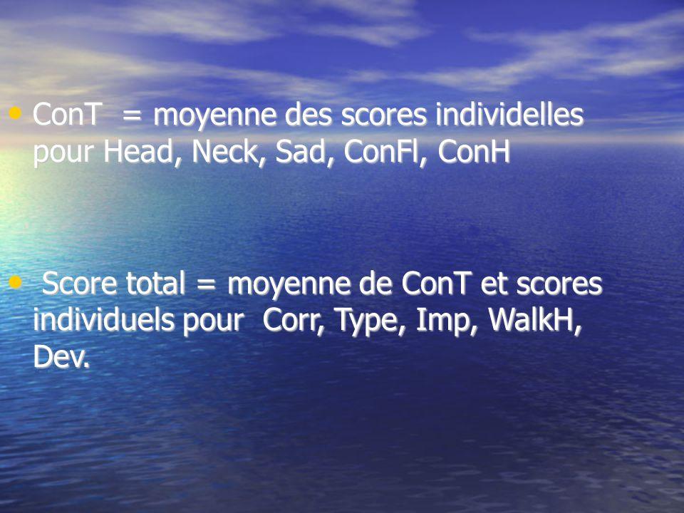 ConT = moyenne des scores individelles pour Head, Neck, Sad, ConFl, ConH ConT = moyenne des scores individelles pour Head, Neck, Sad, ConFl, ConH Score total = moyenne de ConT et scores individuels pour Corr, Type, Imp, WalkH, Dev.