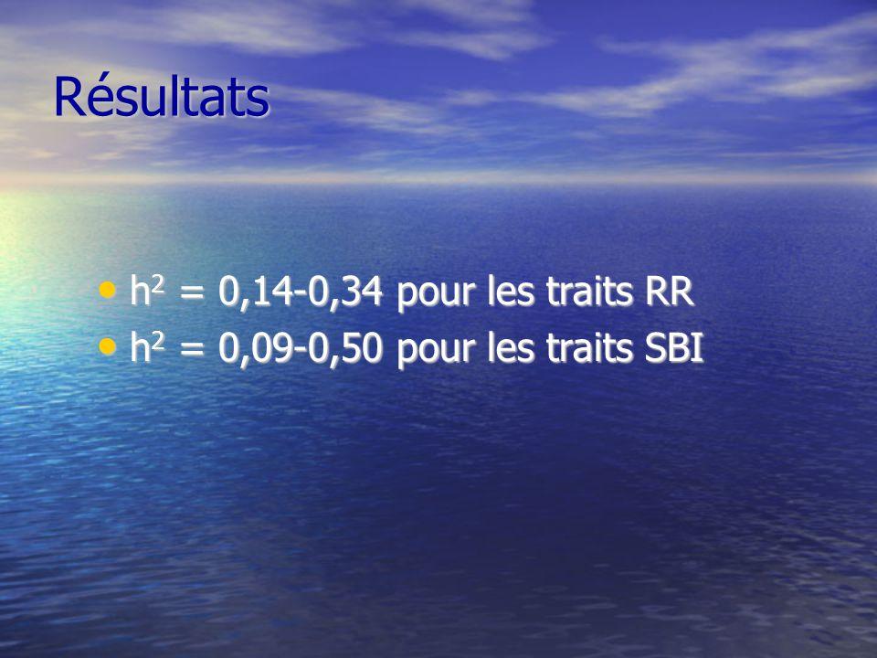 Résultats h 2 = 0,14-0,34 pour les traits RR h 2 = 0,14-0,34 pour les traits RR h 2 = 0,09-0,50 pour les traits SBI h 2 = 0,09-0,50 pour les traits SBI