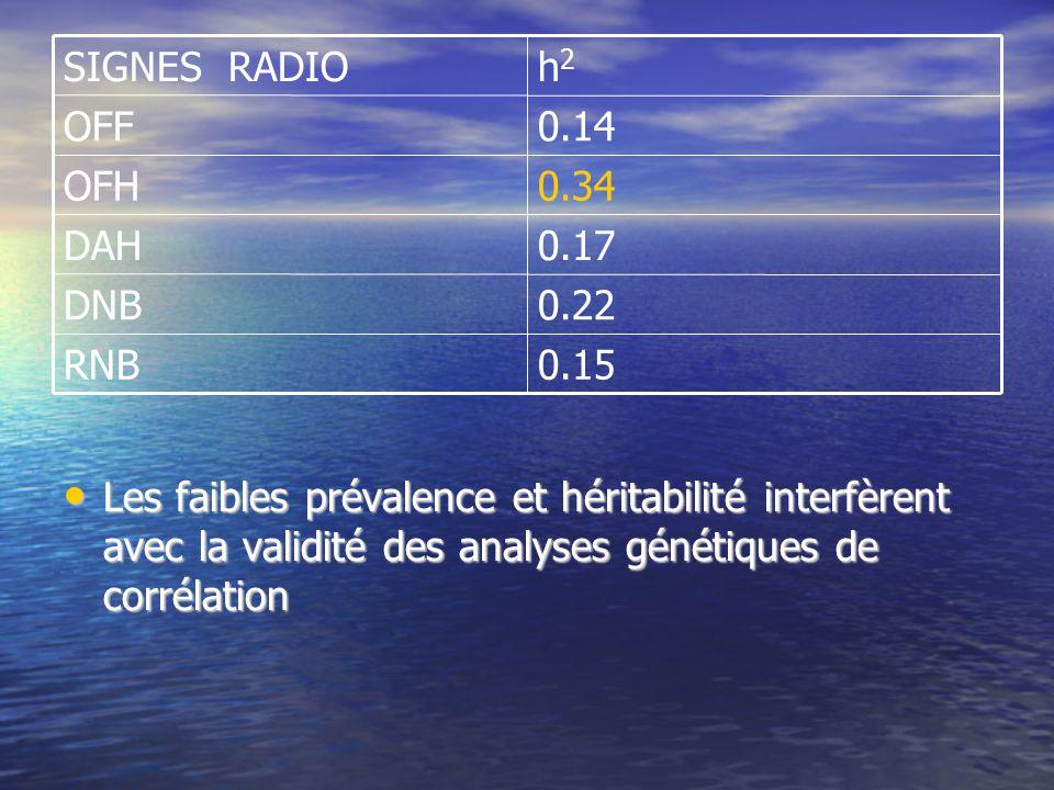 0.15RNB 0.22DNB 0.17DAH 0.34OFH 0.14OFF h2h2 SIGNES RADIO Les faibles prévalence et héritabilité interfèrent avec la validité des analyses génétiques de corrélation Les faibles prévalence et héritabilité interfèrent avec la validité des analyses génétiques de corrélation
