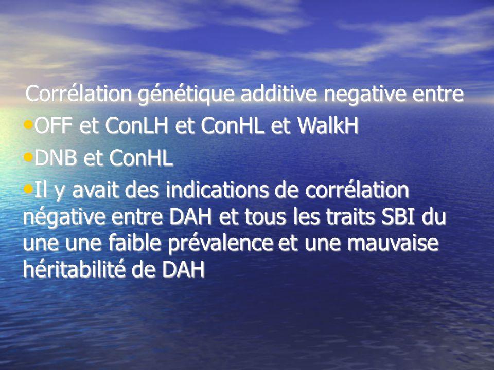 Corrélation génétique additive negative entre OFF et ConLH et ConHL et WalkH OFF et ConLH et ConHL et WalkH DNB et ConHL DNB et ConHL Il y avait des indications de corrélation négative entre DAH et tous les traits SBI du une une faible prévalence et une mauvaise héritabilité de DAH Il y avait des indications de corrélation négative entre DAH et tous les traits SBI du une une faible prévalence et une mauvaise héritabilité de DAH