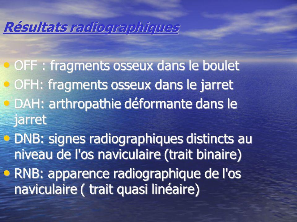 Résultats radiographiques OFF : fragments osseux dans le boulet OFF : fragments osseux dans le boulet OFH: fragments osseux dans le jarret OFH: fragments osseux dans le jarret DAH: arthropathie déformante dans le jarret DAH: arthropathie déformante dans le jarret DNB: signes radiographiques distincts au niveau de l os naviculaire (trait binaire) DNB: signes radiographiques distincts au niveau de l os naviculaire (trait binaire) RNB: apparence radiographique de l os naviculaire ( trait quasi linéaire) RNB: apparence radiographique de l os naviculaire ( trait quasi linéaire)