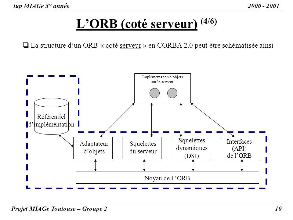 LORB (coté serveur) (4/6) iup MIAGe 3° année2000 - 2001 Projet MIAGe Toulouse – Groupe 210 La structure dun ORB « coté serveur » en CORBA 2.0 peut être schématisée ainsi Noyau de l ORB Référentiel dimplémentation Adaptateur dobjets Implémentation dobjets sur le serveur Squelettes du serveur Squelettes dynamiques (DSI) Interfaces (API) de lORB