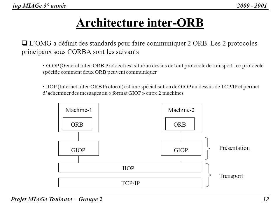Architecture inter-ORB iup MIAGe 3° année2000 - 2001 Projet MIAGe Toulouse – Groupe 213 LOMG a définit des standards pour faire communiquer 2 ORB. Les
