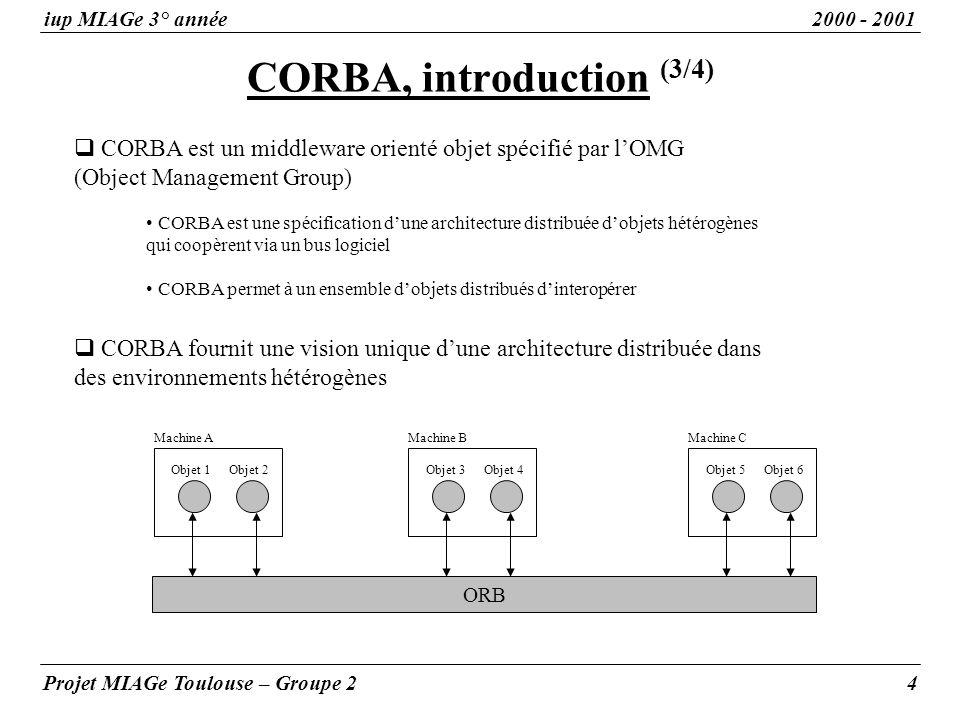 CORBA, introduction (3/4) iup MIAGe 3° année2000 - 2001 Projet MIAGe Toulouse – Groupe 24 CORBA est un middleware orienté objet spécifié par lOMG (Object Management Group) CORBA est une spécification dune architecture distribuée dobjets hétérogènes qui coopèrent via un bus logiciel CORBA permet à un ensemble dobjets distribués dinteropérer CORBA fournit une vision unique dune architecture distribuée dans des environnements hétérogènes ORB Machine A Objet 1Objet 2 Machine B Objet 3Objet 4 Machine C Objet 5Objet 6