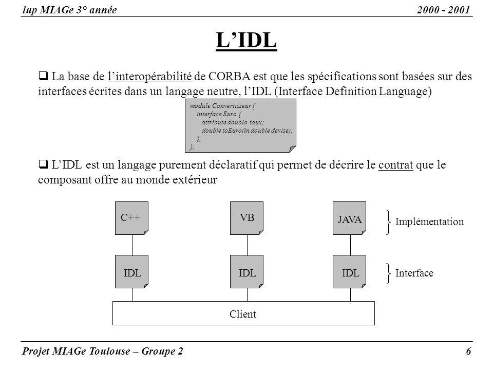 IDL LIDL iup MIAGe 3° année2000 - 2001 Projet MIAGe Toulouse – Groupe 26 La base de linteropérabilité de CORBA est que les spécifications sont basées sur des interfaces écrites dans un langage neutre, lIDL (Interface Definition Language) LIDL est un langage purement déclaratif qui permet de décrire le contrat que le composant offre au monde extérieur JAVA Client Interface Implémentation IDL VBC++ module Convertisseur { interface Euro { attribute double taux; double toEuro(in double devise); };
