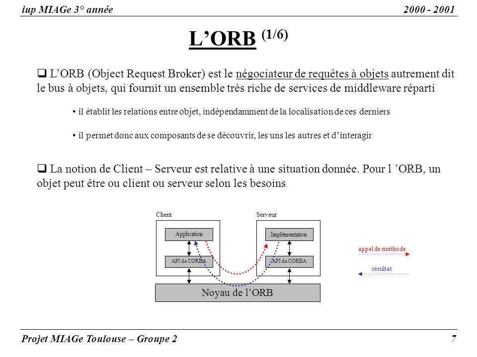 LORB (coté client) (2/6) iup MIAGe 3° année2000 - 2001 Projet MIAGe Toulouse – Groupe 28 La structure dun ORB « coté client » en CORBA 2.0 peut être schématisée ainsi CLIENT Appel dynamique DII Souches (stubs) client en IDL Interfaces(API) de lORB Noyau de l ORB Référentiel dinterfaces