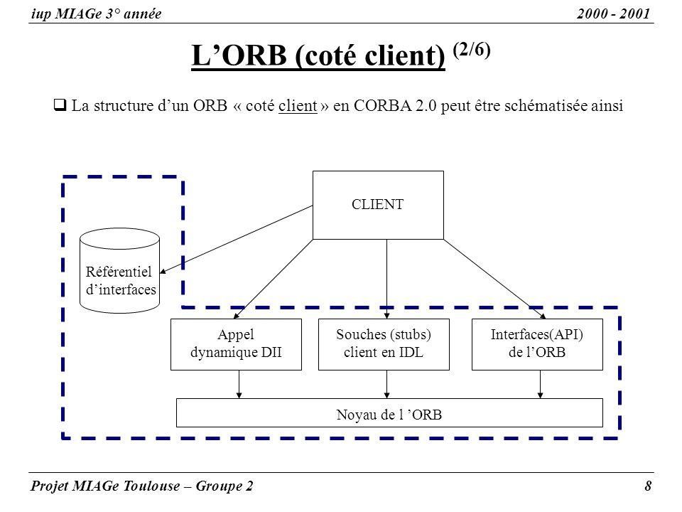 LORB (coté client) (2/6) iup MIAGe 3° année2000 - 2001 Projet MIAGe Toulouse – Groupe 28 La structure dun ORB « coté client » en CORBA 2.0 peut être s