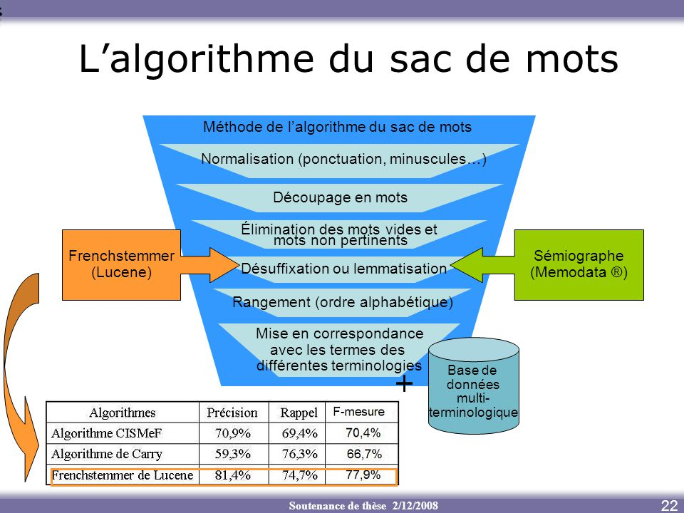 Soutenance de thèse 2/12/2008 Lalgorithme du sac de mots 22 Désuffixation ou lemmatisation Rangement (ordre alphabétique) Méthode de lalgorithme du sa