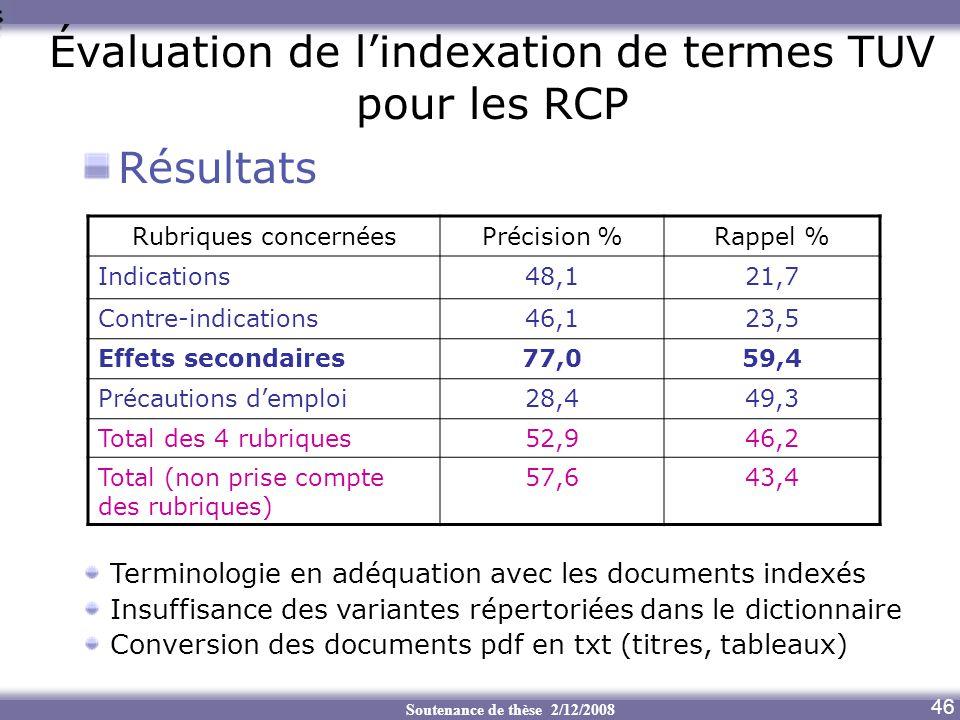 Soutenance de thèse 2/12/2008 Évaluation de lindexation de termes TUV pour les RCP Résultats 46 Rubriques concernéesPrécision %Rappel % Indications48,