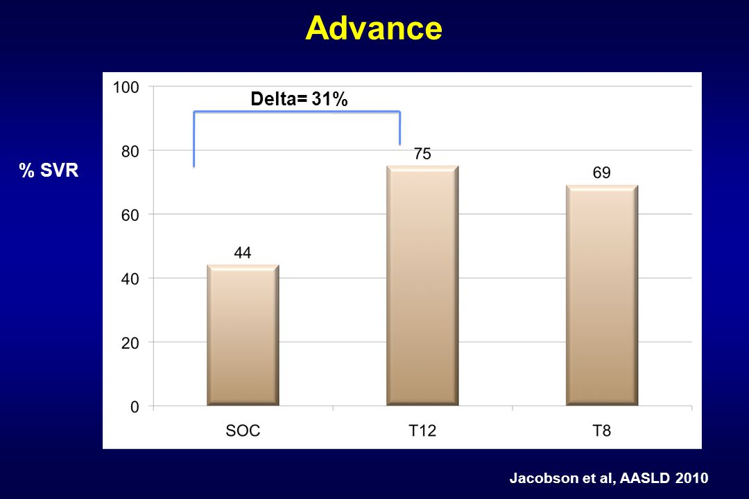 % SVR Advance Delta= 31% Jacobson et al, AASLD 2010