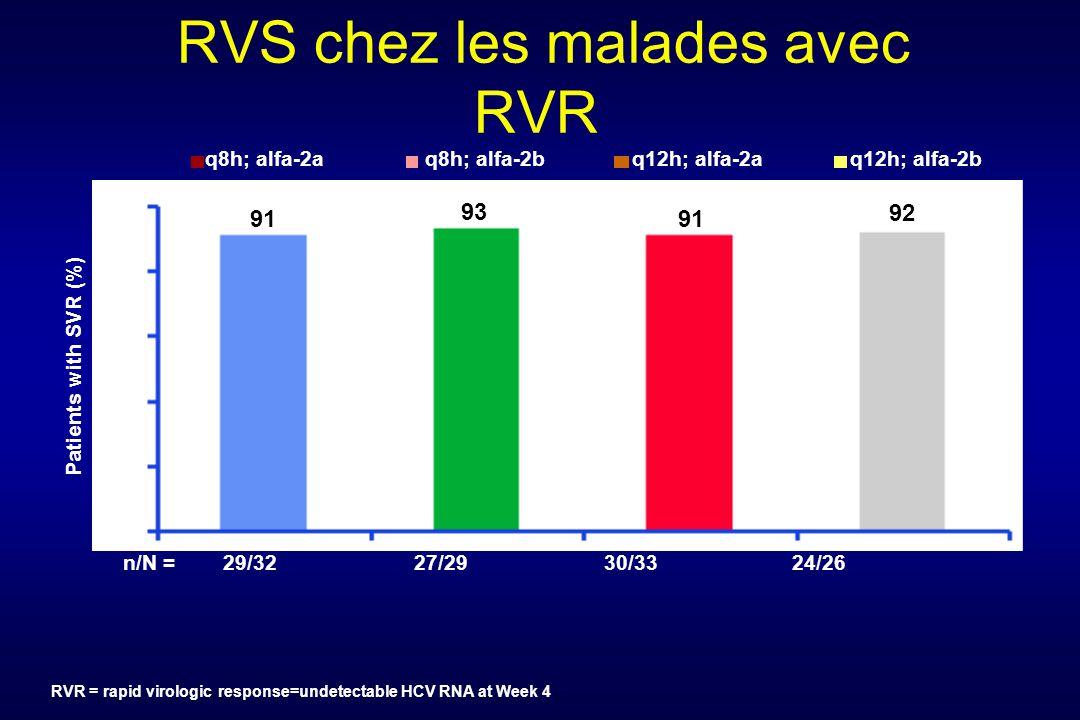 RVS chez les malades avec RVR RVR = rapid virologic response=undetectable HCV RNA at Week 4 q8h; alfa-2aq8h; alfa-2bq12h; alfa-2aq12h; alfa-2b n/N =29