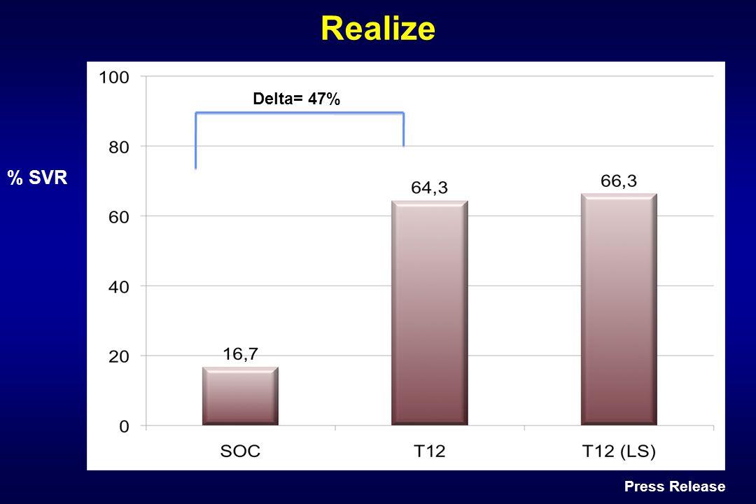 % SVR Press Release Realize Delta= 47%
