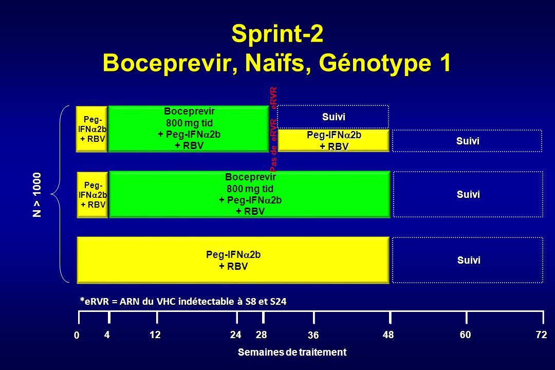 36 0 2412 48 Sprint-2 Boceprevir, Naïfs, Génotype 1 6072 *eRVR = ARN du VHC indétectable à S8 et S24 Boceprevir 800 mg tid + Peg-IFN 2b + RBV Suivi Pe