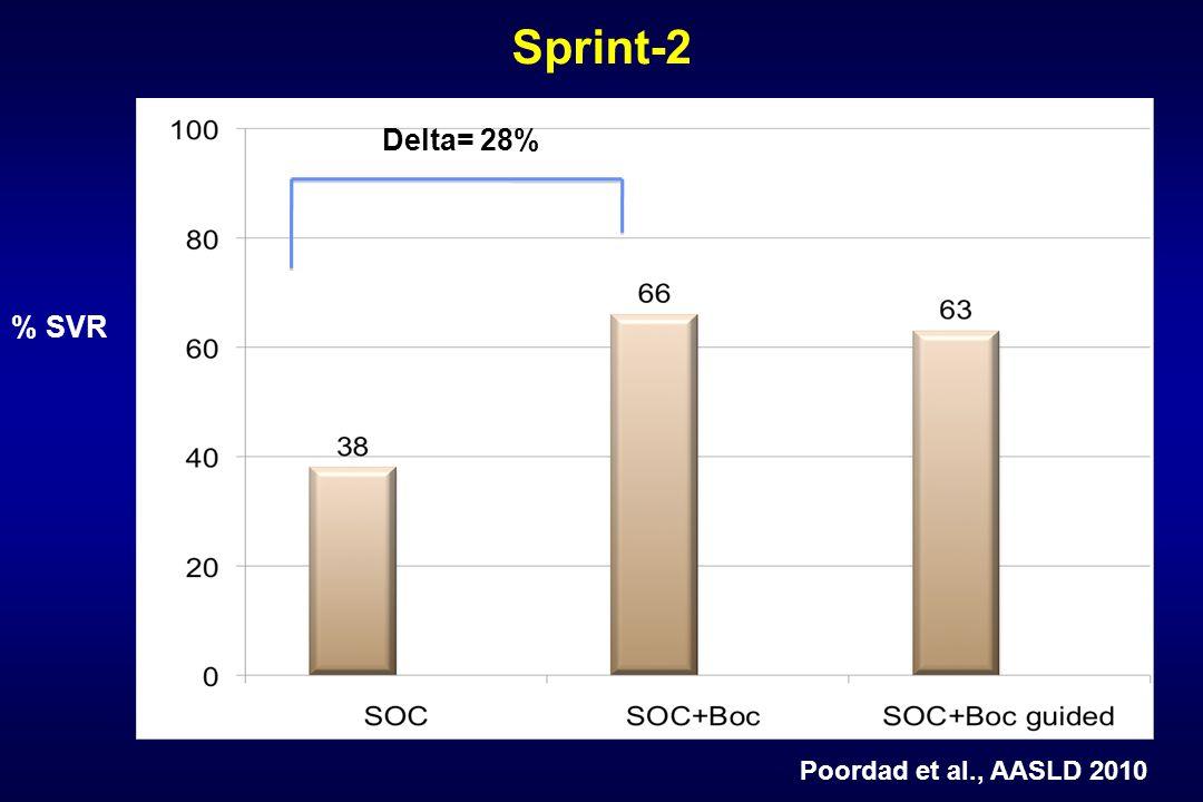 % SVR Sprint-2 Delta= 28% Poordad et al., AASLD 2010
