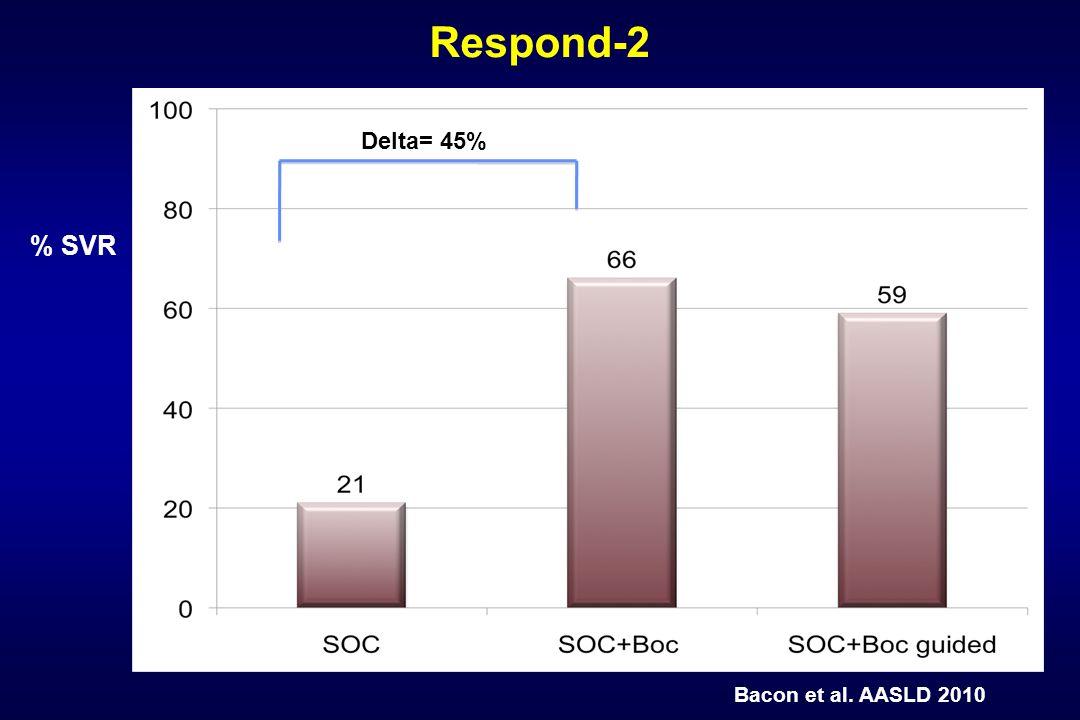 % SVR Respond-2 Delta= 45% Bacon et al. AASLD 2010