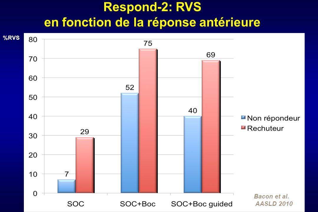 Respond-2: RVS en fonction de la réponse antérieure Bacon et al. AASLD 2010 %RVS