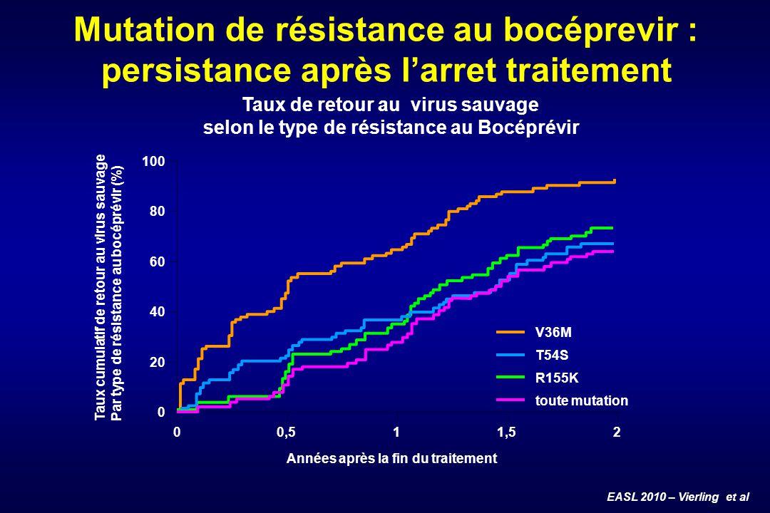 EASL 2010 – Vierling et al Mutation de résistance au bocéprevir : persistance après larret traitement 0 0 20 40 60 80 100 0,511,52 V36M T54S R155K tou