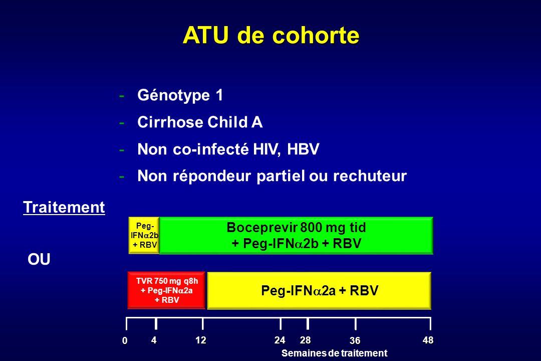 -Génotype 1 -Cirrhose Child A -Non co-infecté HIV, HBV -Non répondeur partiel ou rechuteur ATU de cohorte Boceprevir 800 mg tid + Peg-IFN 2b + RBV Peg