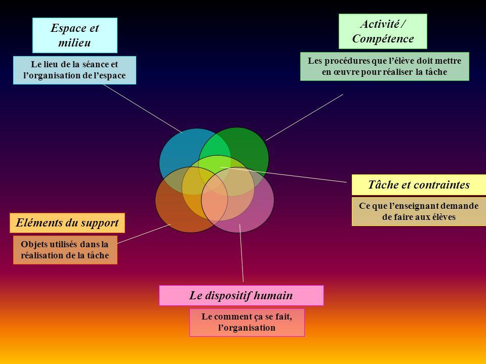 Tâche et contraintes Objets utilisés dans la réalisation de la tâche Le dispositif humain Le lieu de la séance et lorganisation de lespace Espace et m