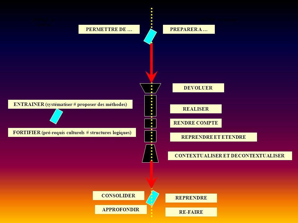 ENTREE en situation PREPARER A … ENTRAINER (systématiser # proposer des méthodes) RE-FAIRE CONSOLIDER FORTIFIER (pré-requis culturels # structures log