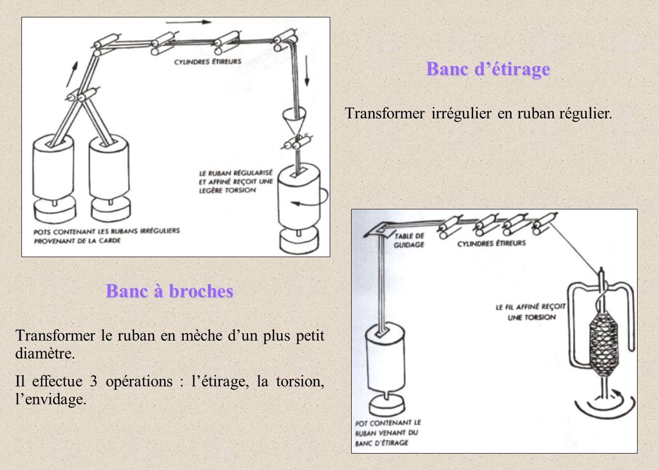 Banc détirage Transformer irrégulier en ruban régulier. Banc à broches Transformer le ruban en mèche dun plus petit diamètre. Il effectue 3 opérations