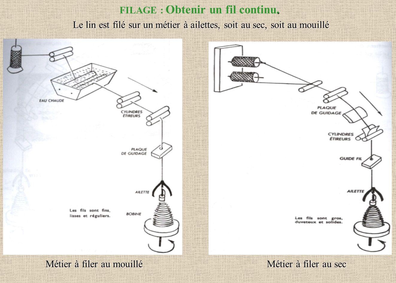 . FILAGE : Obtenir un fil continu. Le lin est filé sur un métier à ailettes, soit au sec, soit au mouillé Métier à filer au mouillé Métier à filer au