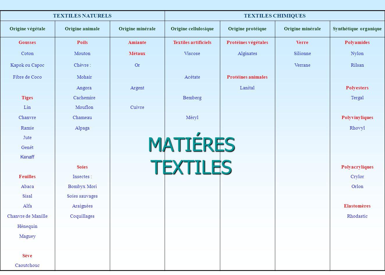 c)Origine minérale c) Origine minéraleAmiante Métaux (fils métalliques : or, argent et cuivre) Cest un minéral présentant une contexture fibreuse textile.