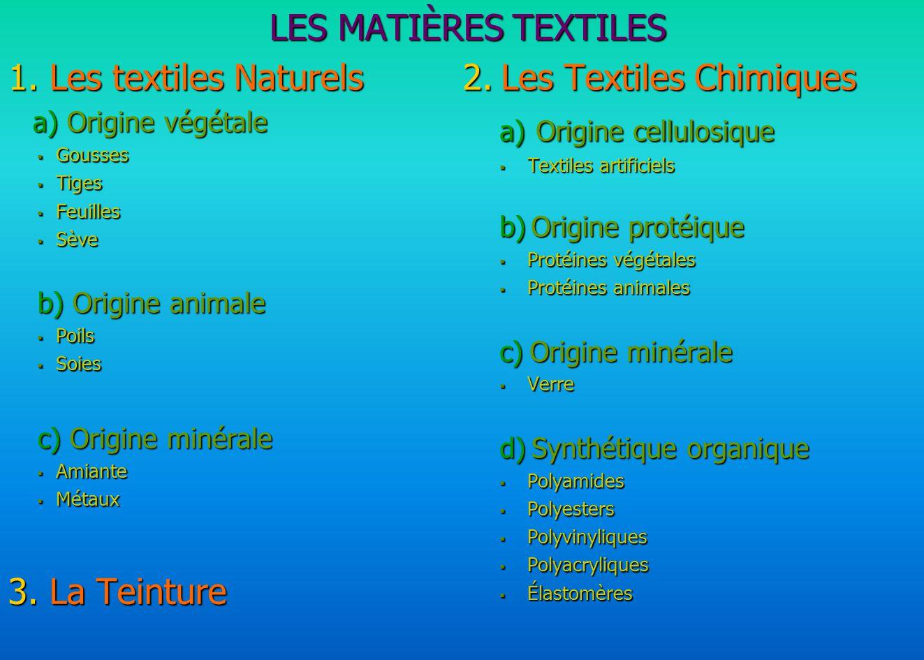 LES MATIÈRES TEXTILES 1. Les textiles Naturels a) Origine végétale a) Origine végétale Gousses Gousses Tiges Tiges Feuilles Feuilles Sève Sève b) Orig