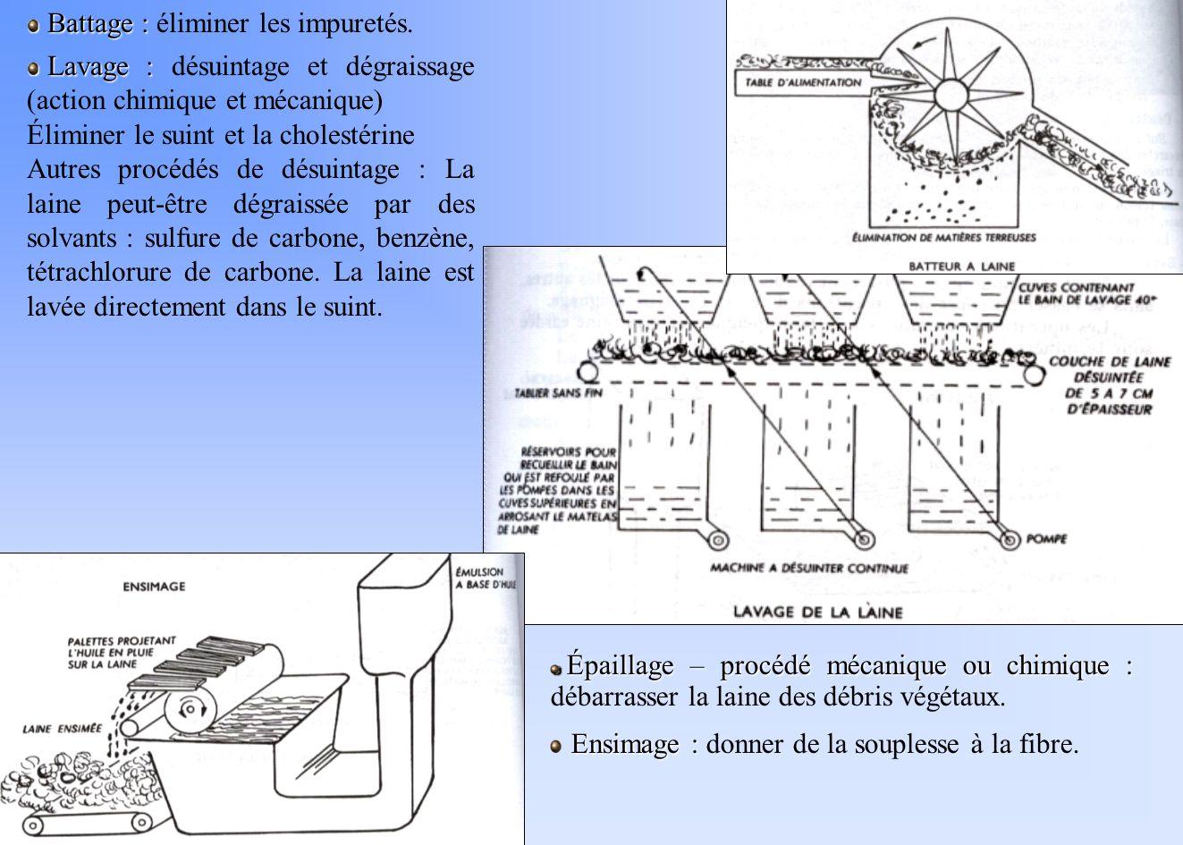 Battage : Battage : éliminer les impuretés. Lavage : Lavage : désuintage et dégraissage (action chimique et mécanique) Éliminer le suint et la cholest